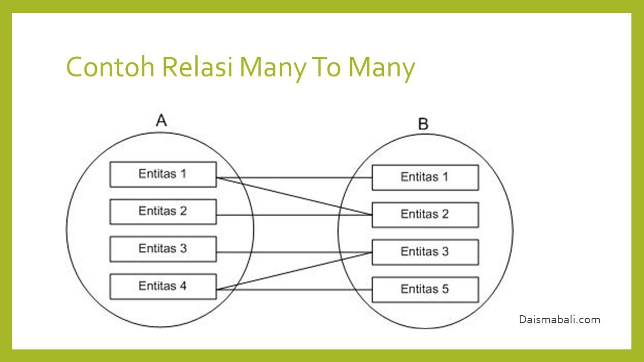 Model Data Dan Perancangan Sistem Basis Data Daisma Bali